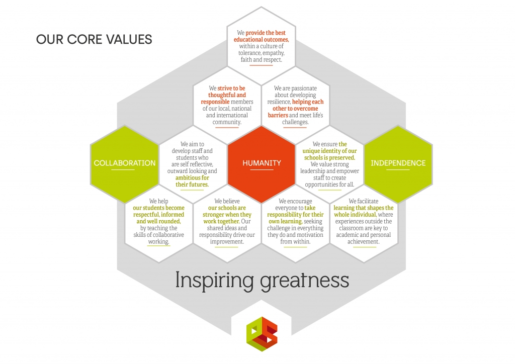 Values Infographic 8 02 c